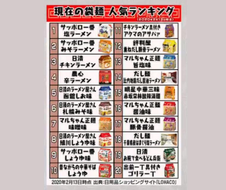 fukuromen-ranking